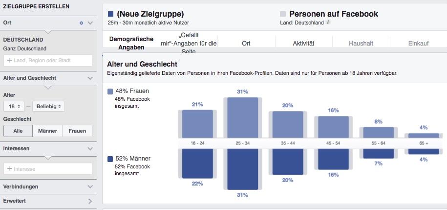 Wie-Online-Geldverdienen.de Facebook Werbung für Infoprodukte mit Facebook Audience Insights