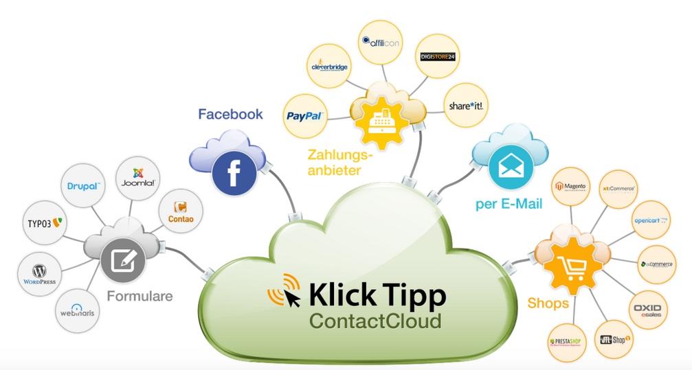 Wie-Online-Geldverdienen.de mit Klick-Tipp E-Mail Marketing betreibt.
