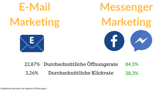 Wie-Online-Geldverdienen.de, Vergleich Manychat Messenger Marketing mit E-Mail Marketing