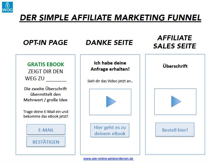 Wie-Online-Geldverdienen.de, Der einfachste Affiliate Funnel für Beginner Übersicht
