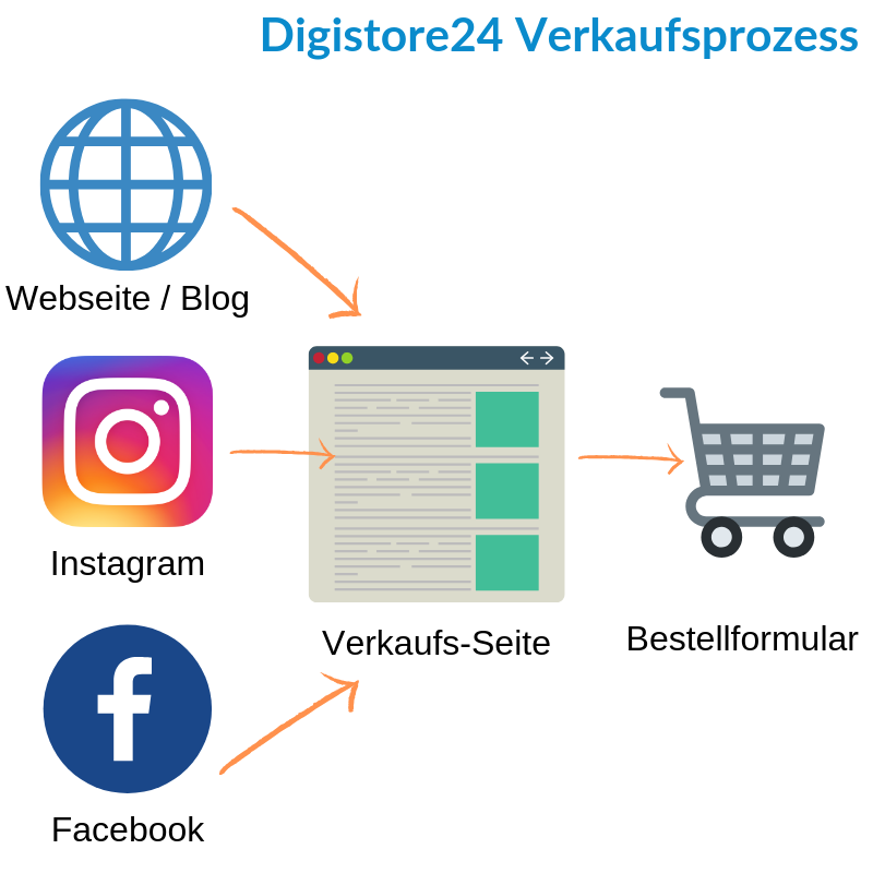 Wie-Online-Geldverdienen.de, Wie du mehr Geld mit Digistore24 verdienen kannst, Digistore24 Verkaufsprozess