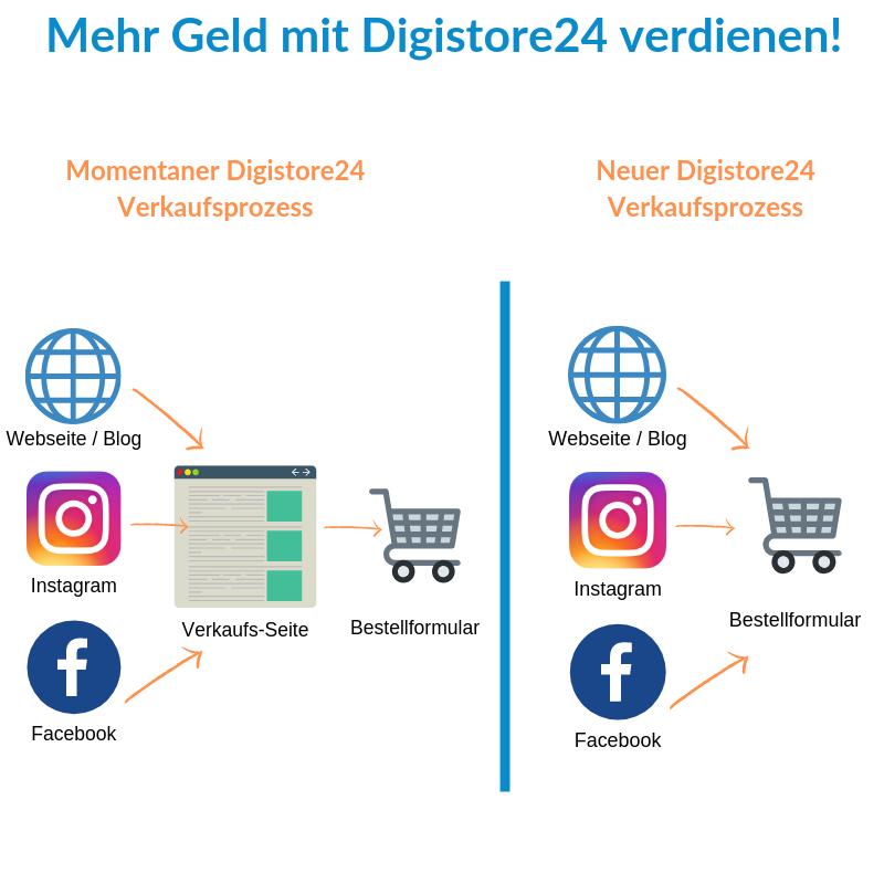 Wie-Online-Geldverdienen.de, Wie du mehr Geld mit Digistore24 verdienen kannst, Neuer Digistore24 Funnel