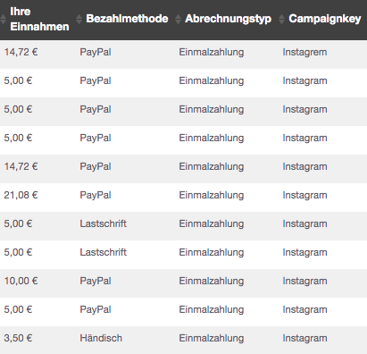 Wie-Online-Geldverdienen.de, Mit Instagram Geld verdienen Beweis